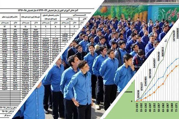 آمار دانش آموزان وکارکنان آموزش و پرورش از سال 1322تا 1398